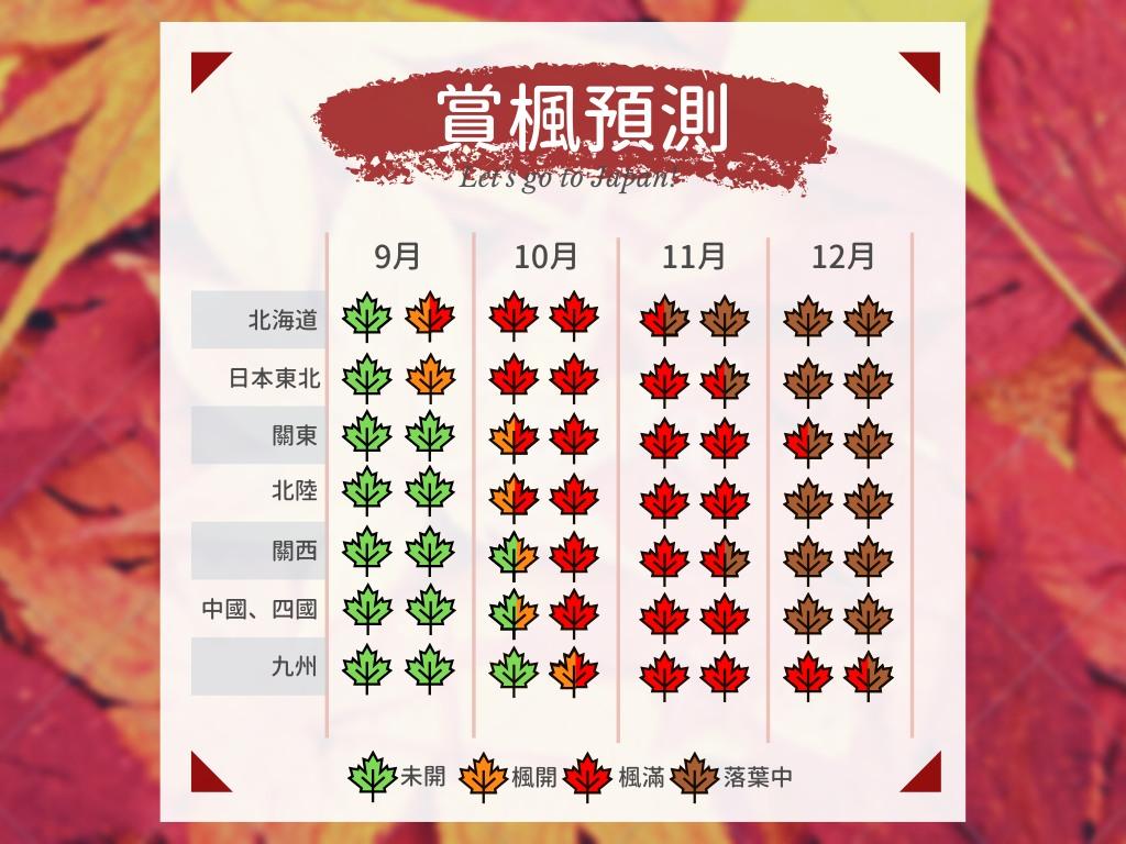 推薦大家可以安排賞楓的景點,等之後日本正式的楓葉預測出來